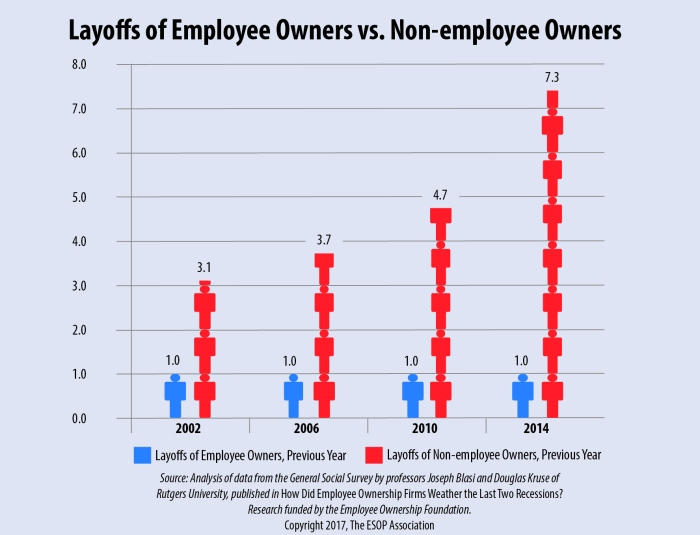 Layoff Graph Ratio4 try